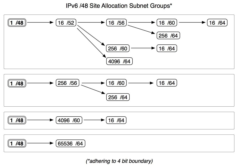 IPv6 Site Prefix Visualization