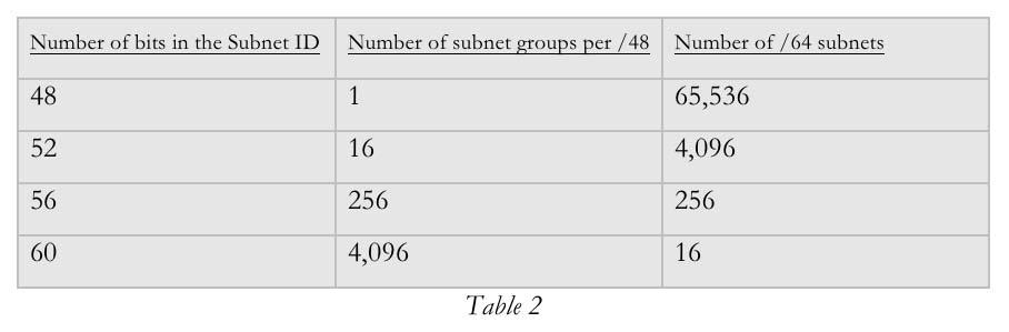 number of bits per allocation 2