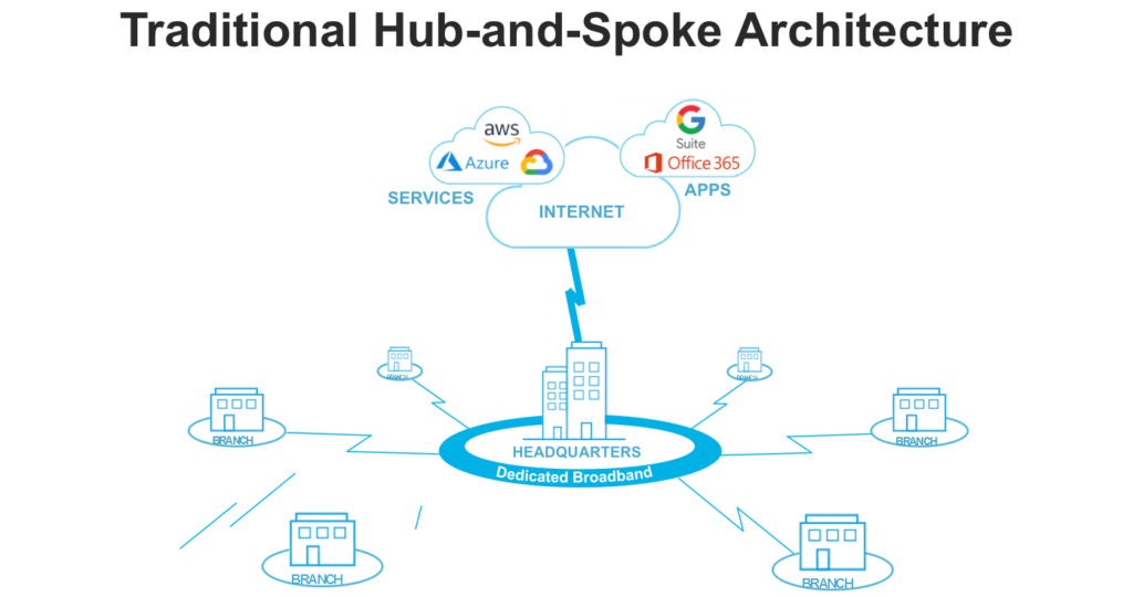 Traditional Hub-and-Spoke Architecture